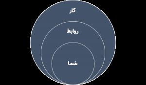 سه قلمرو اصلی ارزش های ما